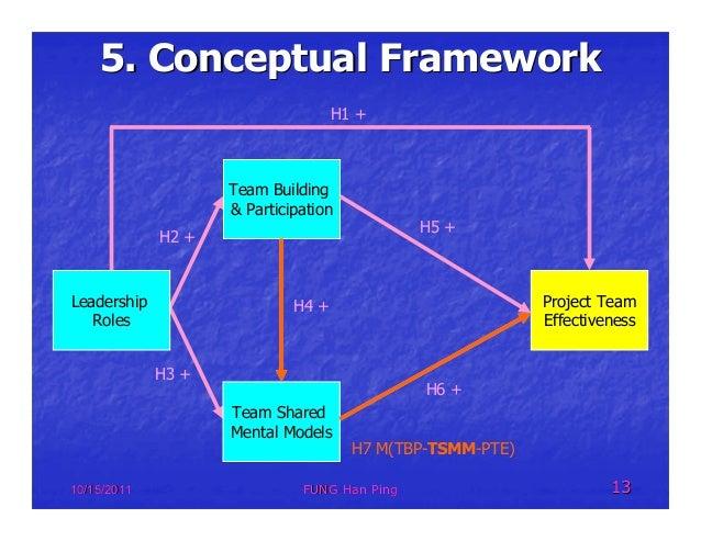 Presentation on Factors Influencing Project Team ...