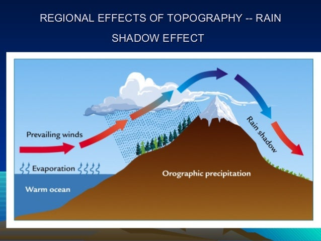 factors that affect climate Climate is influenced by natural changes that affect how much solar energy reaches earth these changes include changes within the sun and changes in earth's orbit changes occurring in the sun itself can affect the intensity of the sunlight that reaches earth's surface.