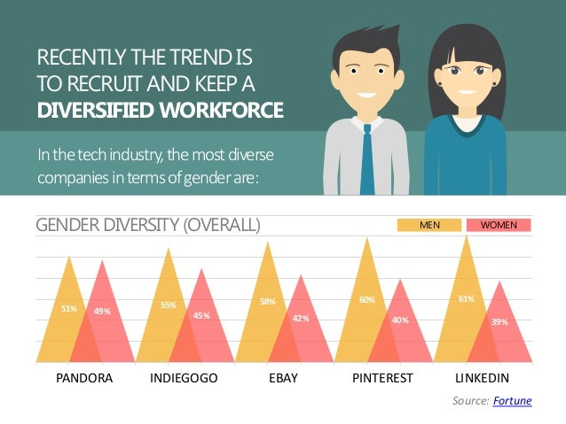 RECENTLY THE TREND IS TO RECRUIT AND KEEP A DIVERSIFIED WORKFORCE Inthetechindustry,themostdiverse companiesintermsofgende...
