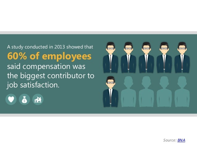 A study conducted in 2013 showed that 60% of employees said compensation was the biggest contributor to job satisfaction. ...