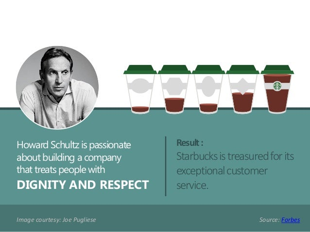 Result: Starbucksistreasuredforits exceptionalcustomer service. Source: Forbes Howard Schultz is passionate about building...