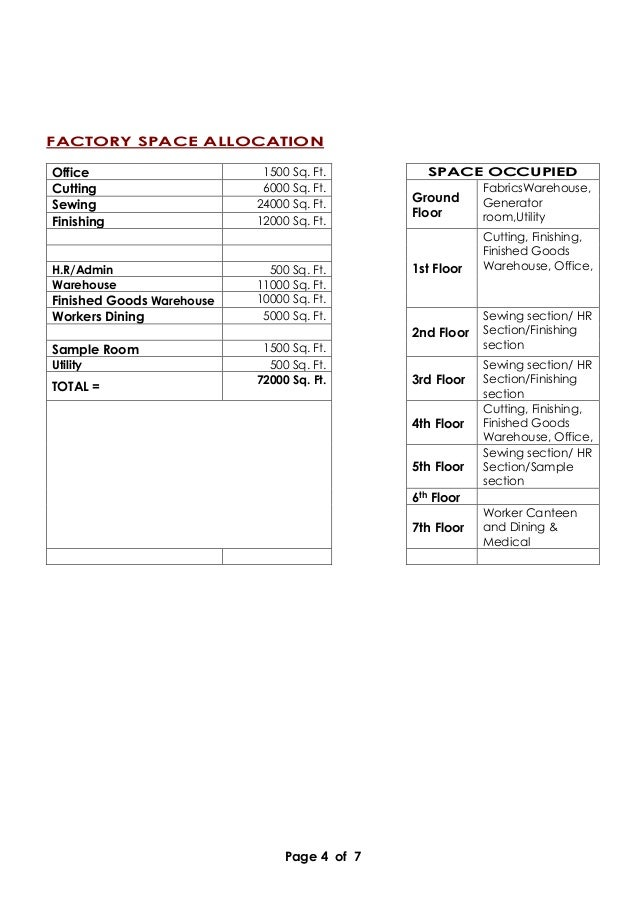 Page 4 of 7 FACTORY SPACE ALLOCATION Office 1500 Sq. Ft. SPACE OCCUPIED Cutting 6000 Sq. Ft. Ground Floor FabricsWarehouse...