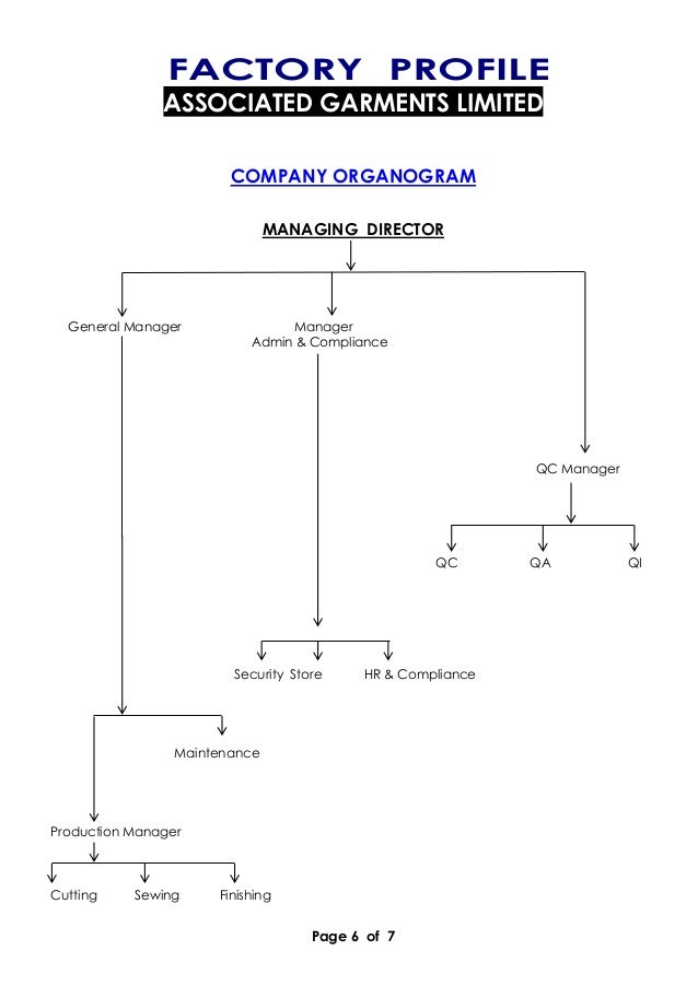 Page 6 of 7 FACTORY PROFILE ASSOCIATED GARMENTS LIMITED COMPANY ORGANOGRAM MANAGING DIRECTOR General Manager Manager Admin...
