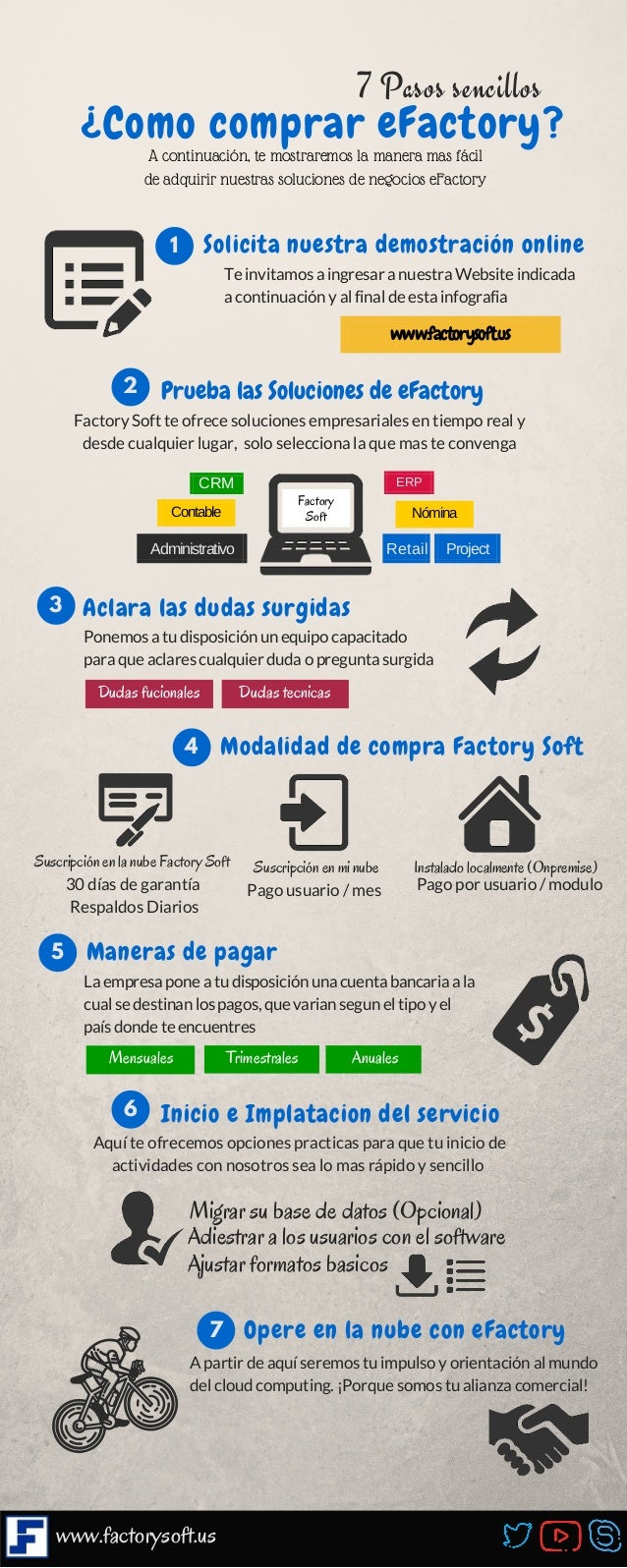 A continuación, te mostraremos la manera mas fácil de adquirir nuestras soluciones de negocios eFactory 7 Pasos sencillos ...