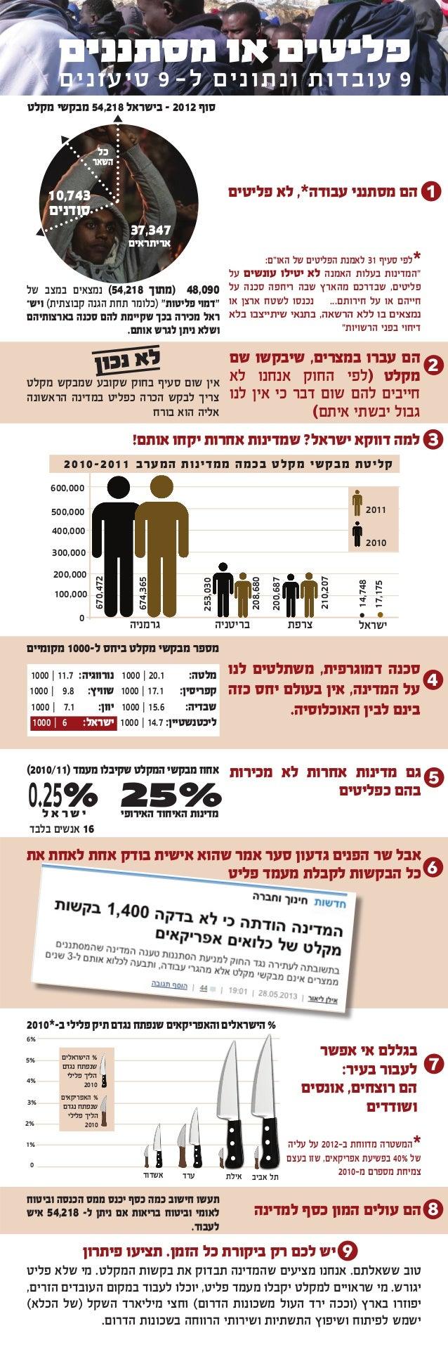 פליטים או מסתננים  9 ע ו ב ד ו ת ו נ ת ונ י ם ל- 9 טיעונים סוף 2102 - בישראל 812,45 מבקשי מקלט כל השאר  1  הם...