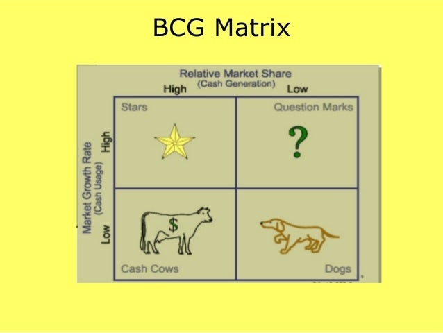bcg matrix for marks and spencer