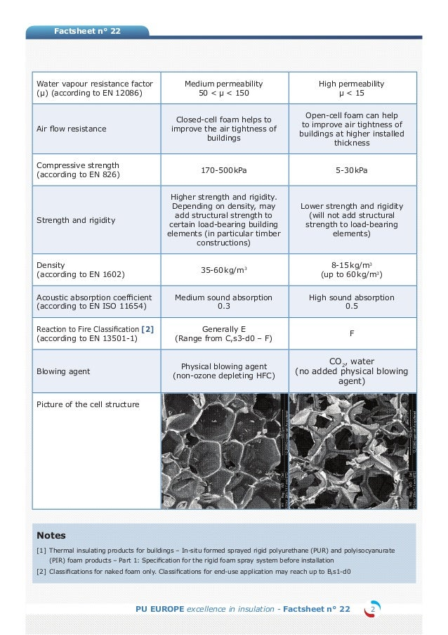 0db6ef6dd4c Poliuretano Proyectado  diferencias entre celda abierta y celda cerrada