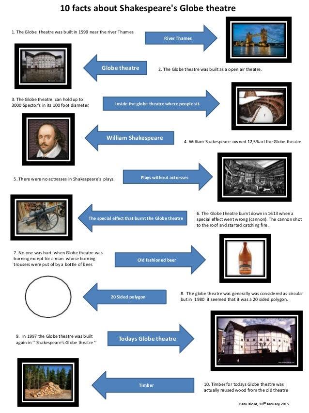 Batu Klont Fact sheet about Sheakspeare's Globe Theatre 10 1 2015
