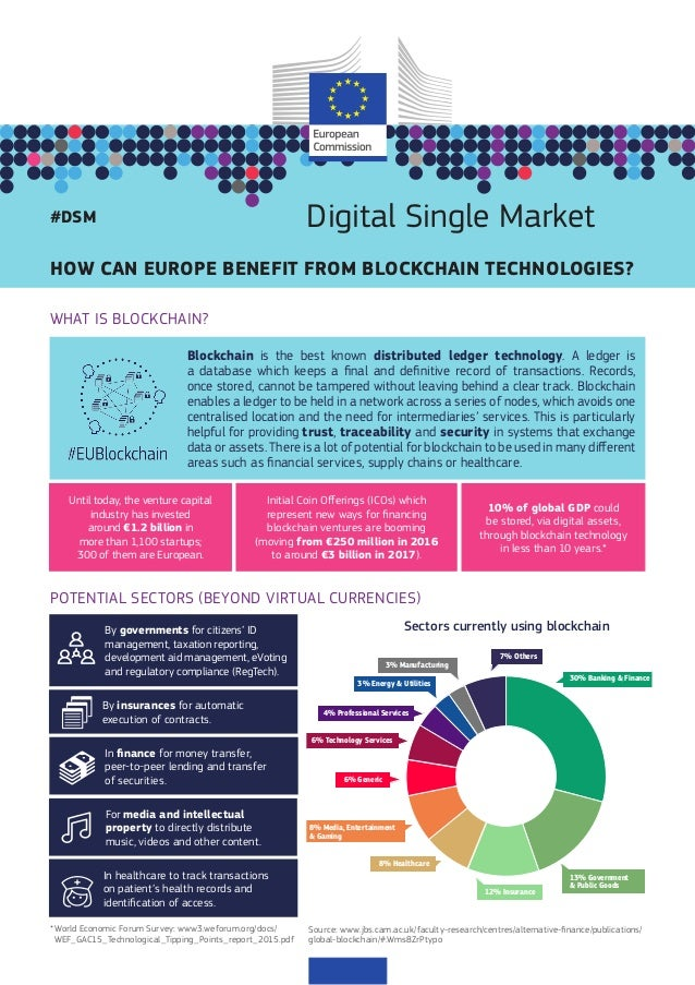 HOW CAN EUROPE BENEFIT FROM BLOCKCHAIN TECHNOLOGIES? Digital Single Market#DSM WHAT IS BLOCKCHAIN? Blockchain is the best ...