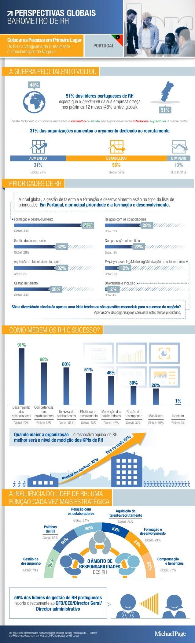 A GUERRA PELO TALENTO VOLTOU 51% dos líderes portugueses de RH espera que o headcount da sua empresa cresça nos próximos 1...