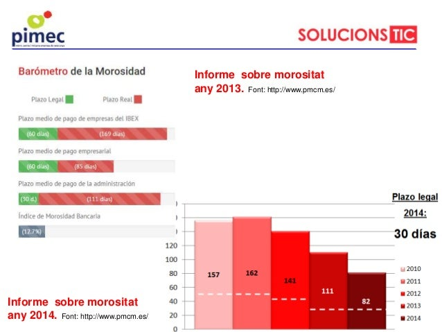 Informe sobre morositat any 2014. Font: http://www.pmcm.es/ Informe sobre morositat any 2013. Font: http://www.pmcm.es/