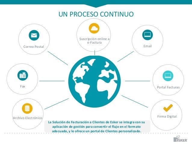UN PROCESO CONTINUO La Solución de Facturación a Clientes de Esker se integra con su aplicación de gestión para convertir ...