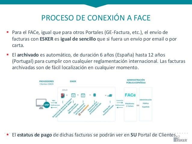 PROCESO DE CONEXIÓN A FACE  Para el FACe, igual que para otros Portales (GE-Factura, etc.), el envío de facturas con ESKE...
