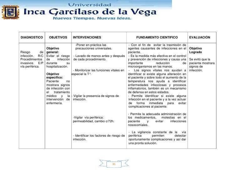 DIAGNOSTICO         OBJETIVOS           INTERVENCIONES                                 FUNDAMENTO CIENTIFICO              ...