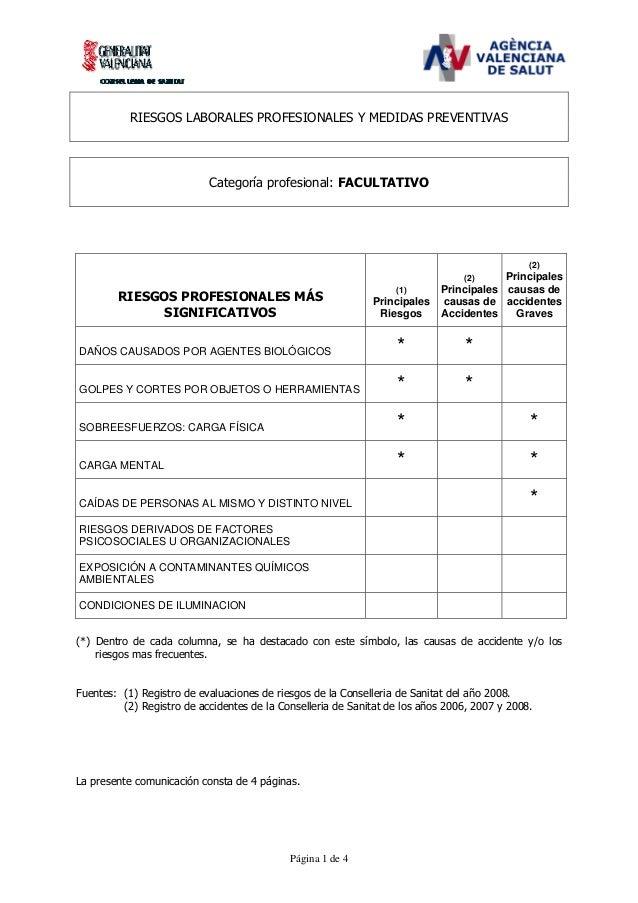 RIESGOS LABORALES PROFESIONALES Y MEDIDAS PREVENTIVAS  Categoría profesional: FACULTATIVO  (2)  Principales Principales ca...