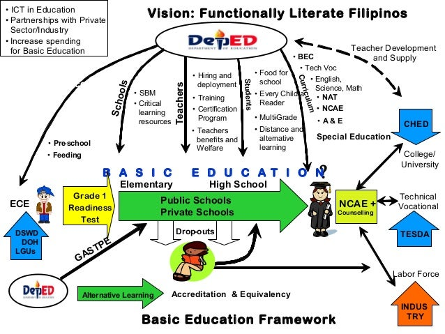 • ICT in Education • Partnerships with Private Sector/Industry • Increase spending for Basic Education  Teachers  • Teache...
