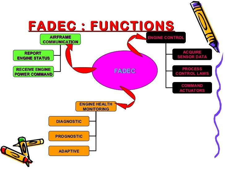 FADEC - FULL AUTHORITY DIGITAL ENGINE CONTROL