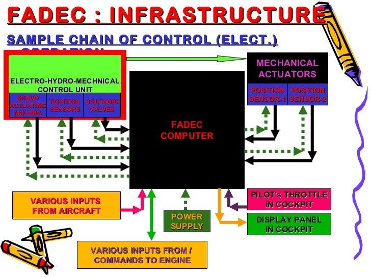 FADEC-Full Authority Digital Engine Control Essay Paper
