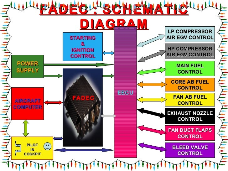 Raspberry Pi 3 Starter Kit furthermore Fadec Full Authority Digital Engine Controllatest besides Arm Architecture Overview 32539155 also Basics Of Automation Plc And Scada likewise C64. on cpu power diagram