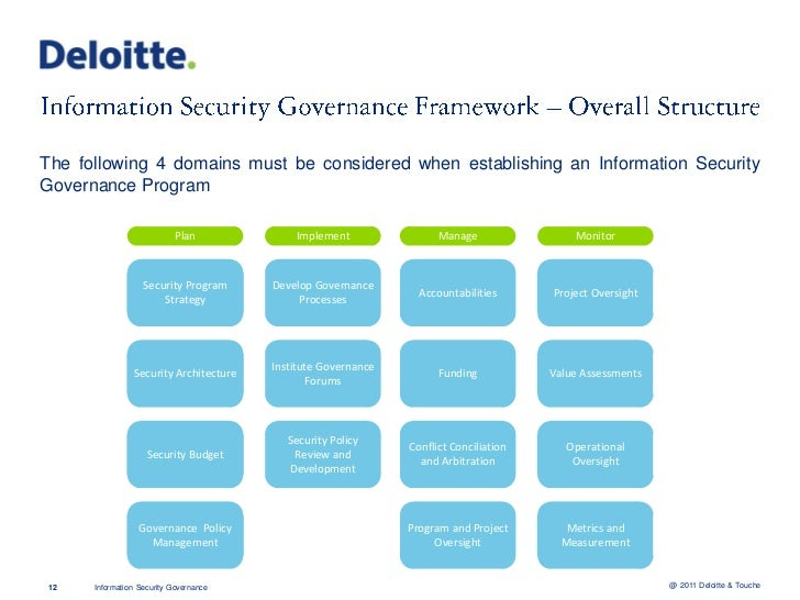 Fadi mutlak information security governance for Security policy framework template