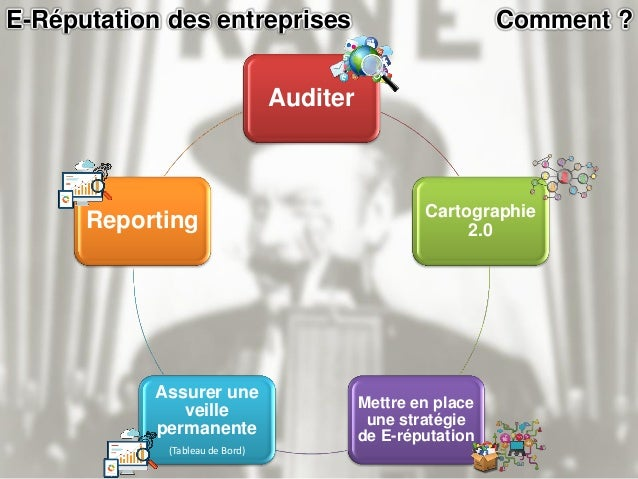 E-Réputation des entreprises Auditer Comment ?  Cerner l'image actuelle de l'entreprise sur le web.  Analyser et compren...