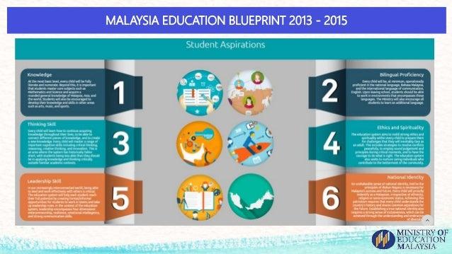 Enhancing students higher order thinking skills hots via computati 3 malaysia education blueprint malvernweather Images