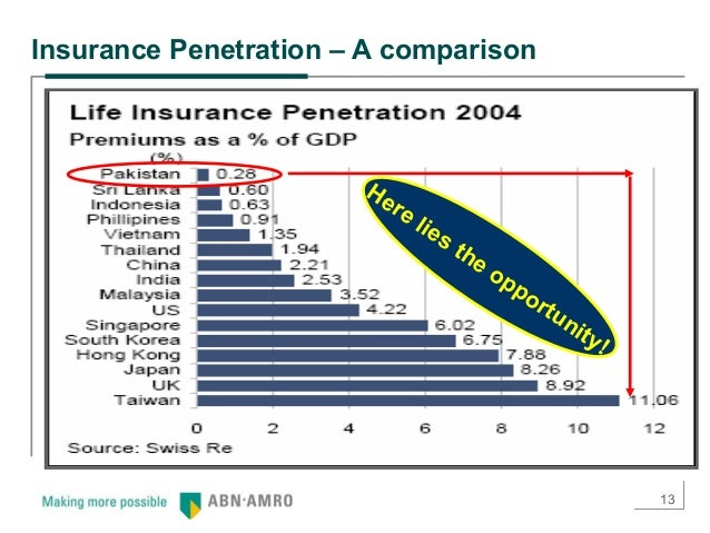 comparison of insurance and bancassurance Bancassurance, the provision of insurance services by banks, is an established and growing channel for insurance distribution, though its penetration varies across different markets europe has the highest bancassurance penetration rate.
