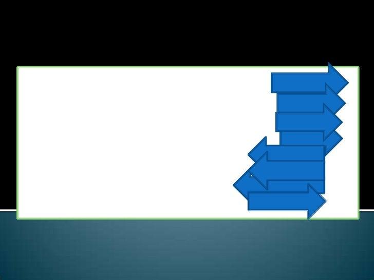 مراحل بناء المحتوى الالكتروني<br />التحليل<br />التصميم<br />التطوير<br />التخطيط<br />التطبيق<br />التقييم<br />الجودة<br...