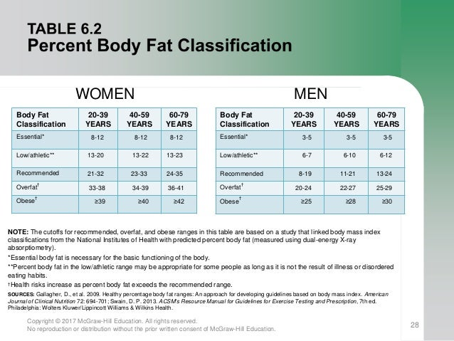 body fat percentage categories acsm