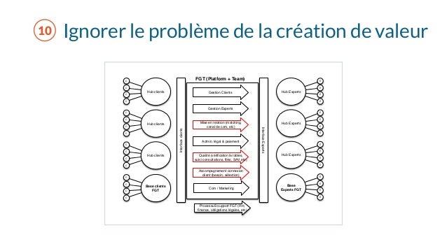 Ignorer le problème de la création de valeur Hub clients C C C C Hub clients C C C C Hub clients C C C C Base clients FGT ...