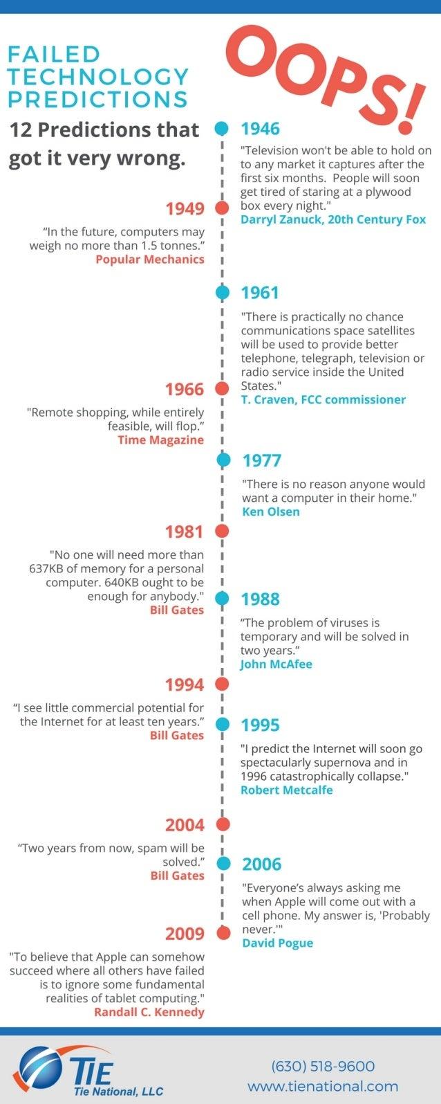 12 Failed Technology Predictions
