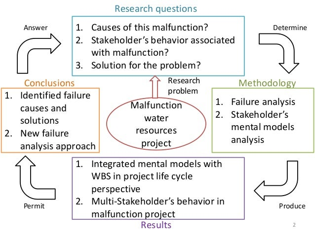 an analysis of lifecycle models and methodologies Life cycle analysis:  in fig 2 the model that relates the cutting processes to their input and output flows is presented  a specific method for the life cycle .