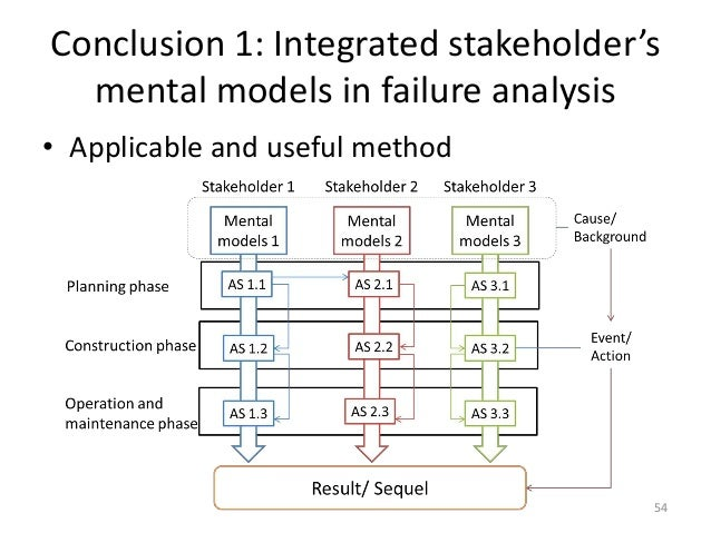 """a case study of project and stakeholder management failures Stakeholder relationship management: make it  in an article published in the project management journal entitled """"a case study of project and stakeholder."""