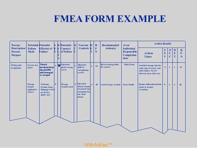 Failure Mode and Effects Analysis WithAdrian™ FMEA 2013 Adrian Beale
