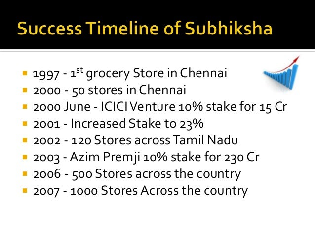 subhiksha failure What have been the greatest or biggest startup failures update cancel answer wiki 21 answers failure to communicate value propositions in clear subhiksha was an indian retail chain with 1600 outlets selling groceries.