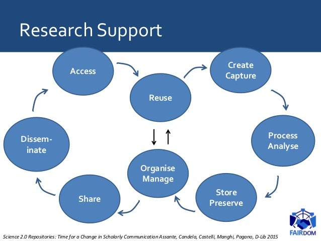 Create Capture Organise Manage Share Store Preserve Dissem- inate Access Reuse Process Analyse Science 2.0 Repositories: T...