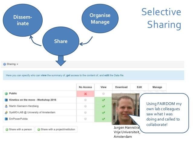 Snapshot Publishing Organise Manage Share Dissem- inate Licenses Snapshots for ISA DOI improvements
