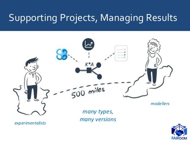 Supporting Projects, Managing Results many types, many versions experimentalists modellers