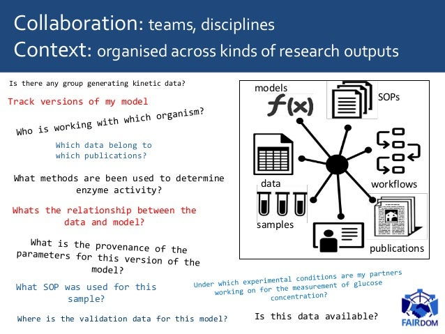 Collaboration: teams, disciplines Context: organised across kinds of research outputs What methods are been used to determ...
