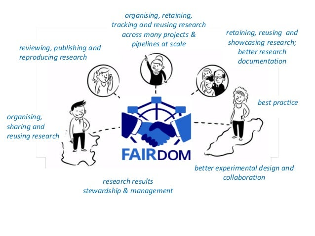 FAIRDOM FAIR Asset for Projects Project Support Free Public ResourceCommunity Activities Open Source Software Platforms St...