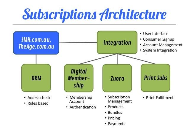 Subscriptions fairfax com au