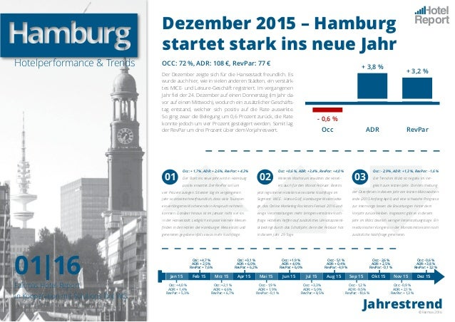 Hotelperformance & Trends 01|16 Report Fairmas Hotel-Report in Kooperation mit Solutions Dot WG Dezember 2015 – Hamburg st...