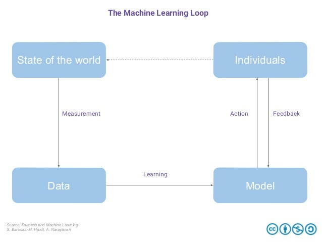 State of the world Data Individuals Model Measurement Learning Action Feedback The Machine Learning Loop Source: Fairness ...