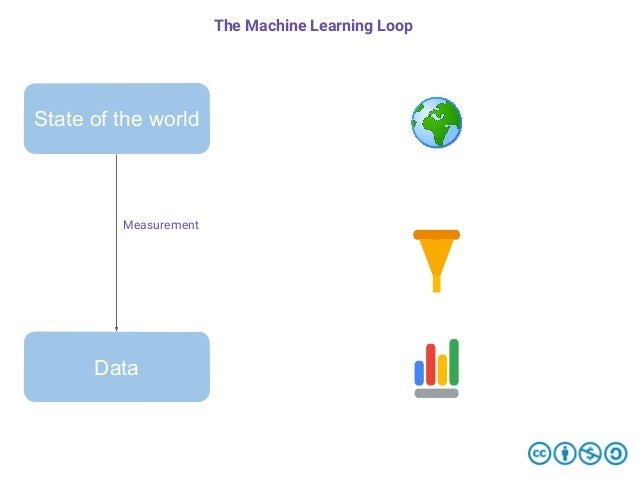 State of the world Data Measurement The Machine Learning Loop