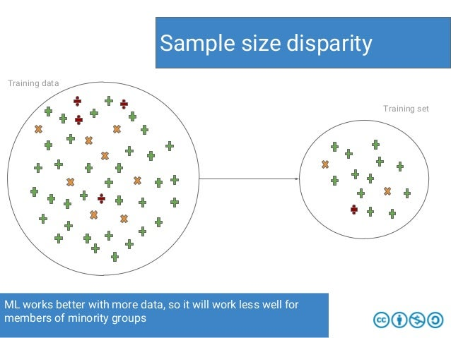 ML works better with more data, so it will work less well for members of minority groups Sample size disparity Training se...