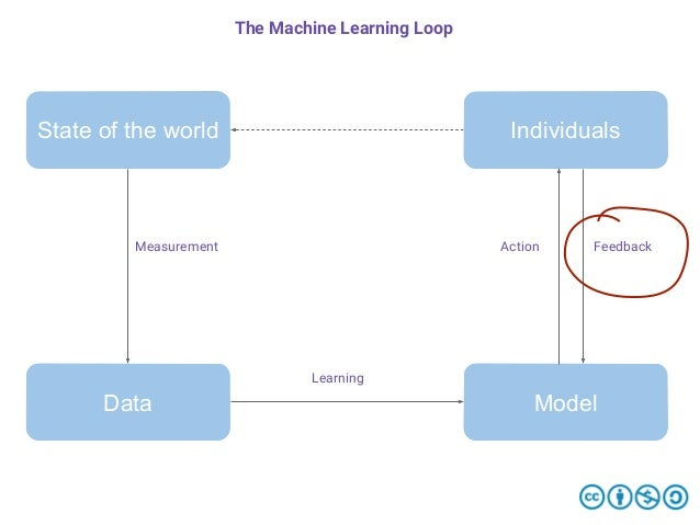 State of the world Data Individuals Model Measurement Learning Action Feedback The Machine Learning Loop