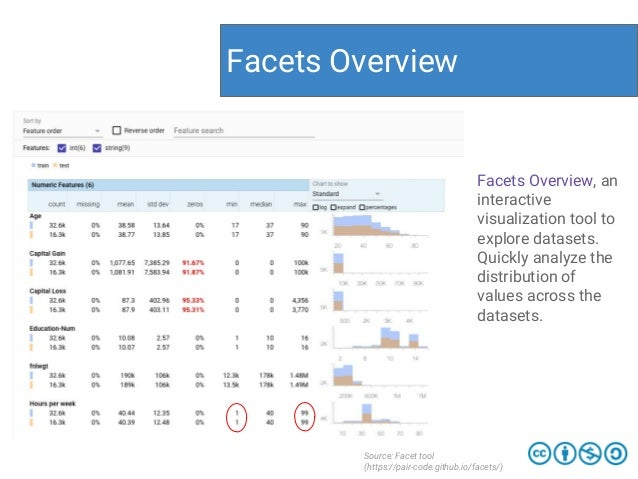 Facets Overview Source: Facet tool (https://pair-code.github.io/facets/) Facets Overview, an interactive visualization too...