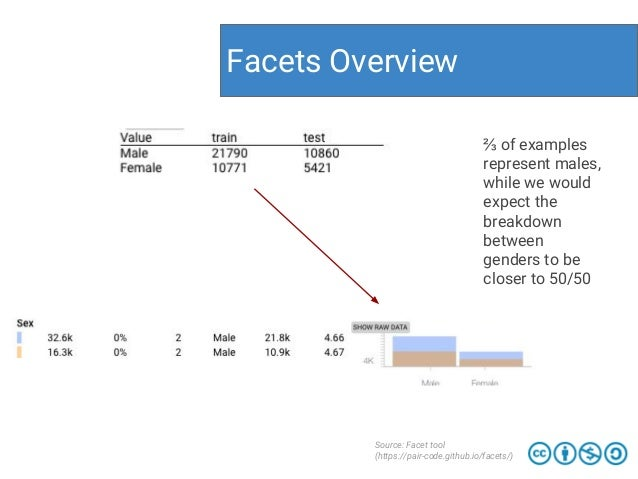 Facets Overview Source: Facet tool (https://pair-code.github.io/facets/) ⅔ of examples represent males, while we would exp...
