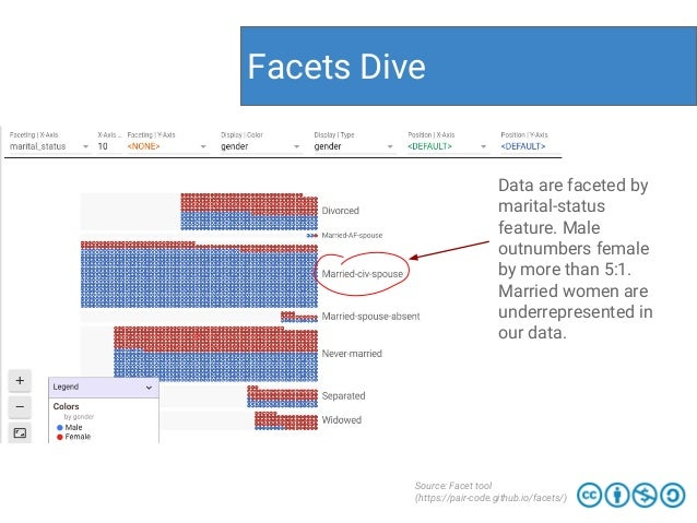 Facets Dive Source: Facet tool (https://pair-code.github.io/facets/) Data are faceted by marital-status feature. Male outn...