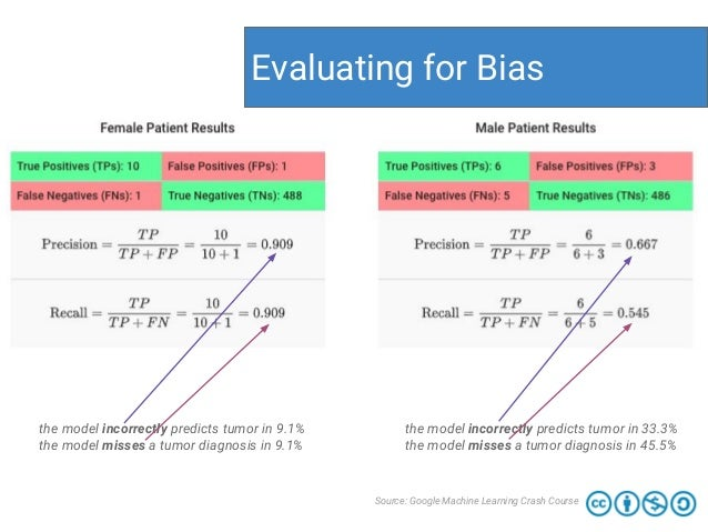 Evaluating for Bias Source: Google Machine Learning Crash Course the model incorrectly predicts tumor in 9.1% the model mi...